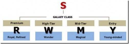 Name-scheme-of-Samsug-Galaxy-Series-500x167