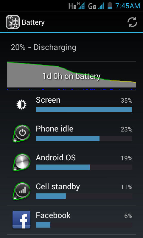 Very light usage, lasted over 24 hours