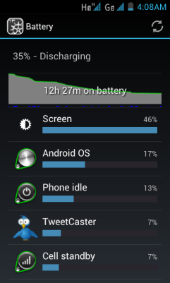 Moderate usage lasted over 12 hours, still with 35% battery left